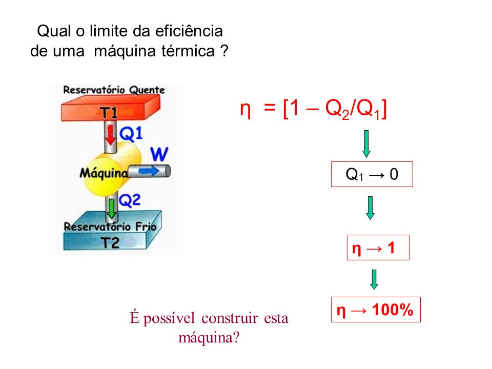 η = [1 – Q2/Q1] Qual o limite da eficiência de uma máquina térmica